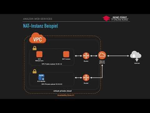 AWS Tutorial - Einführung in NAT-Instance